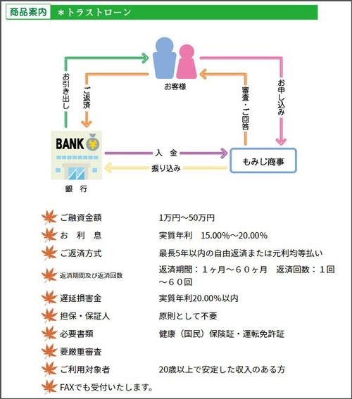 もみじファイナンスの融資条件